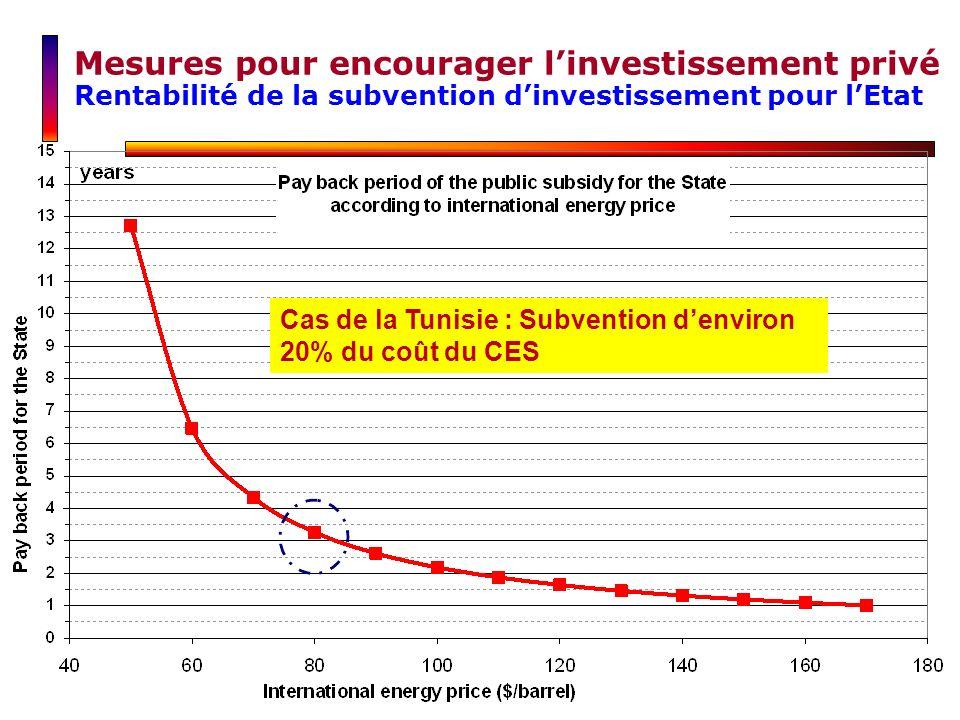 Mesures pour encourager linvestissement privé Rentabilité de la subvention dinvestissement pour lEtat Cas de la Tunisie : Subvention denviron 20% du c