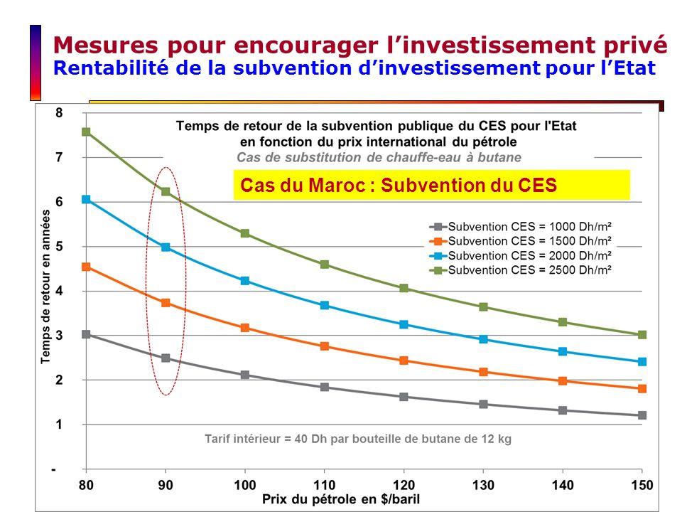 Cas du Maroc : Subvention du CES Mesures pour encourager linvestissement privé Rentabilité de la subvention dinvestissement pour lEtat