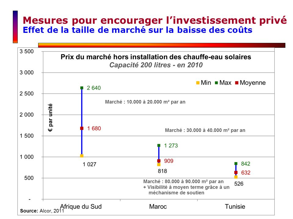 Mesures pour encourager linvestissement privé Effet de la taille de marché sur la baisse des coûts