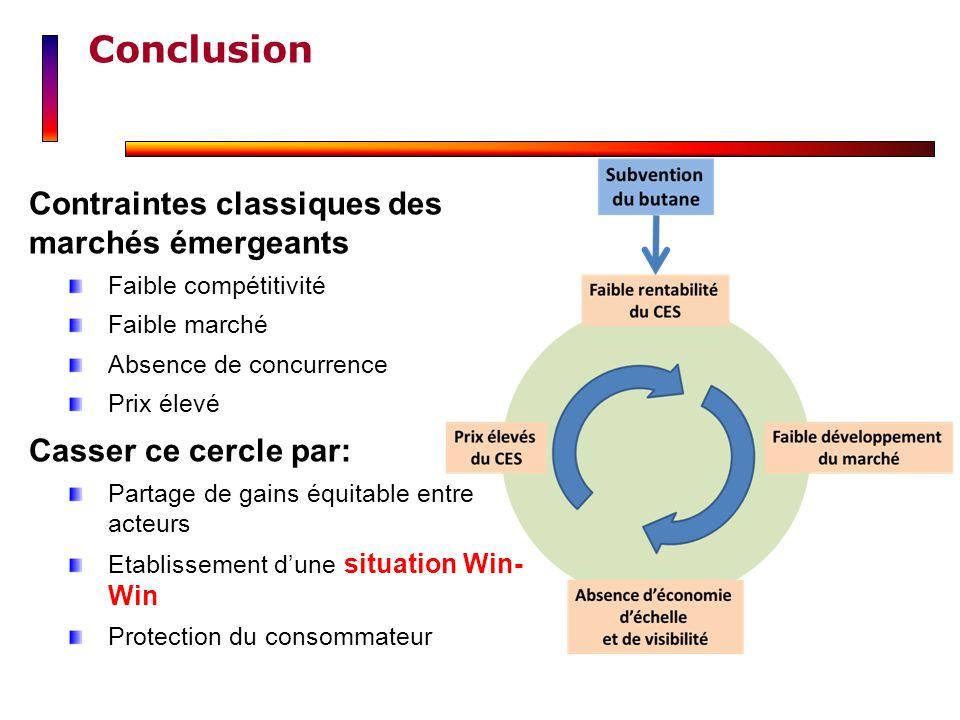 Contraintes classiques des marchés émergeants Faible compétitivité Faible marché Absence de concurrence Prix élevé Casser ce cercle par: Partage de ga