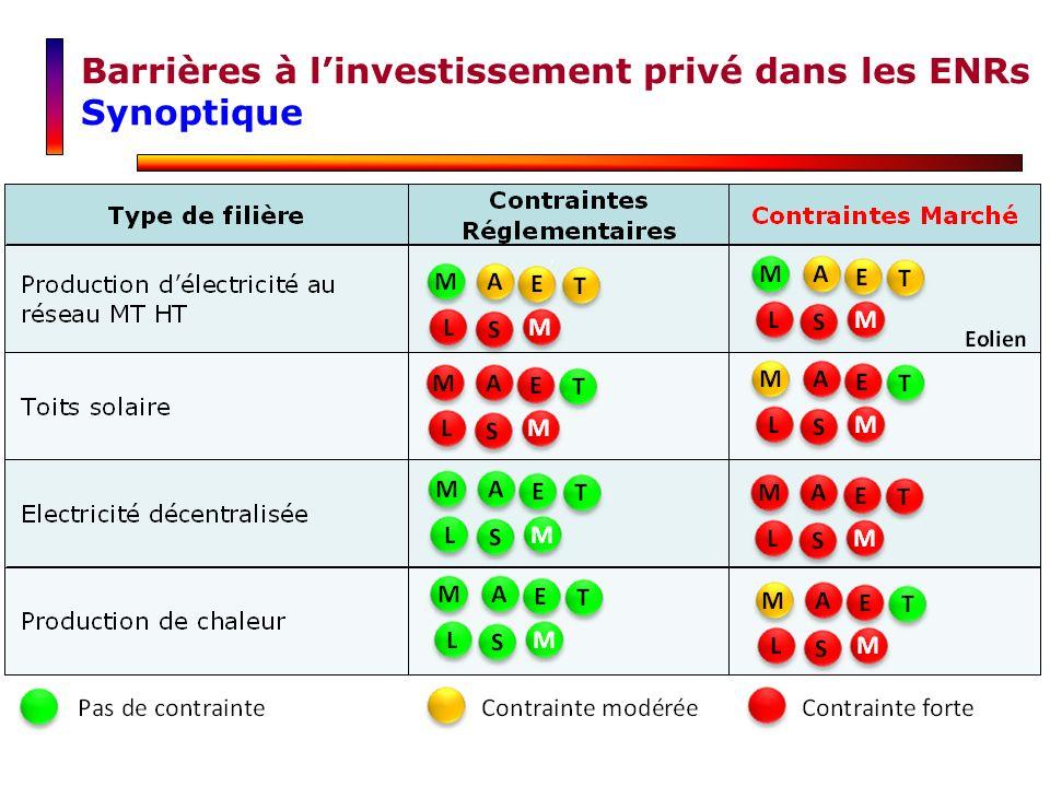 Barrières à linvestissement privé dans les ENRs Synoptique