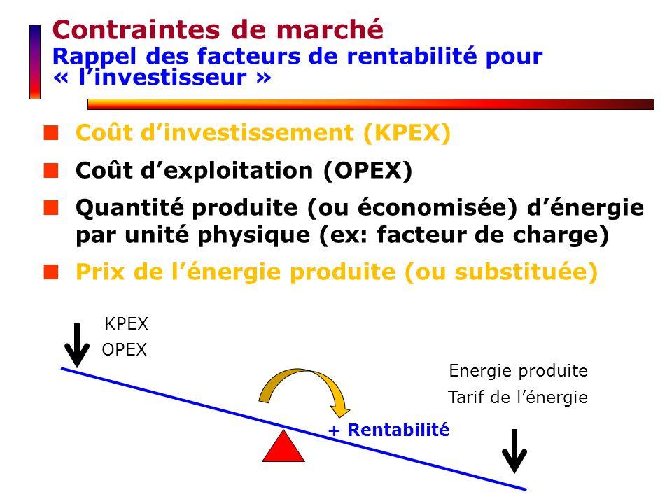 Contraintes de marché Rappel des facteurs de rentabilité pour « linvestisseur » Coût dinvestissement (KPEX) Coût dexploitation (OPEX) Quantité produit