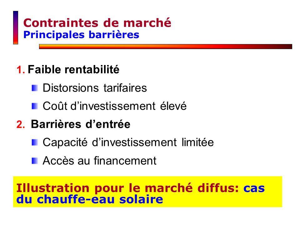 1. Faible rentabilité Distorsions tarifaires Coût dinvestissement élevé 2. Barrières dentrée Capacité dinvestissement limitée Accès au financement Con