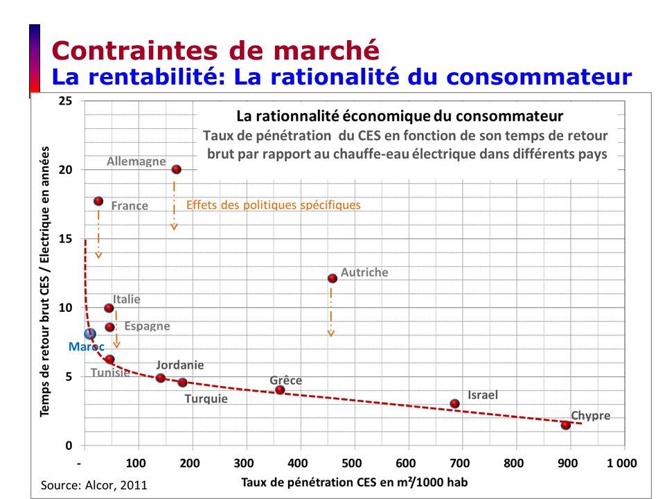 Contraintes de marché La rentabilité: La rationalité du consommateur