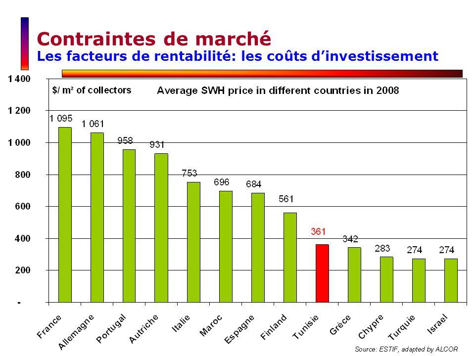 Contraintes de marché Les facteurs de rentabilité: les coûts dinvestissement