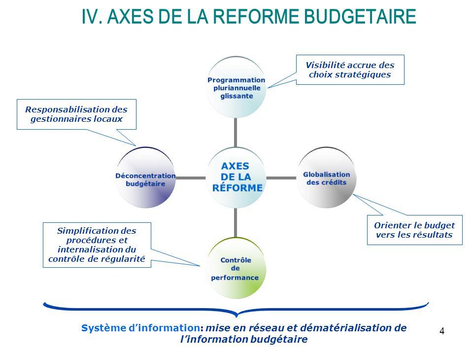 4 AXES DE LA RÉFORME Programmation pluriannuelle glissante Globalisation des crédits Contrôle de performance Déconcentration budgétaire Système dinfor