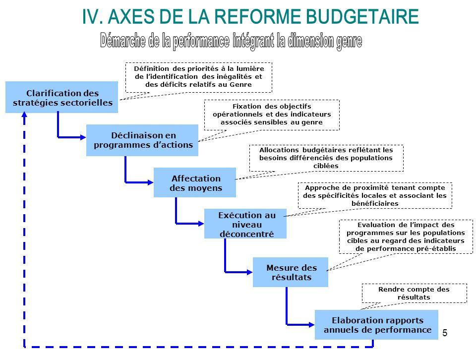 5 Clarification des stratégies sectorielles Déclinaison en programmes dactions Affectation des moyens Mesure des résultats Elaboration rapports annuel