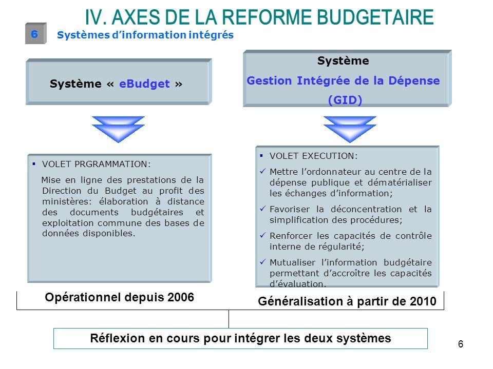 6 Systèmes dinformation intégrés 6 Système « eBudget » Système Gestion Intégrée de la Dépense (GID) VOLET PRGRAMMATION: Mise en ligne des prestations