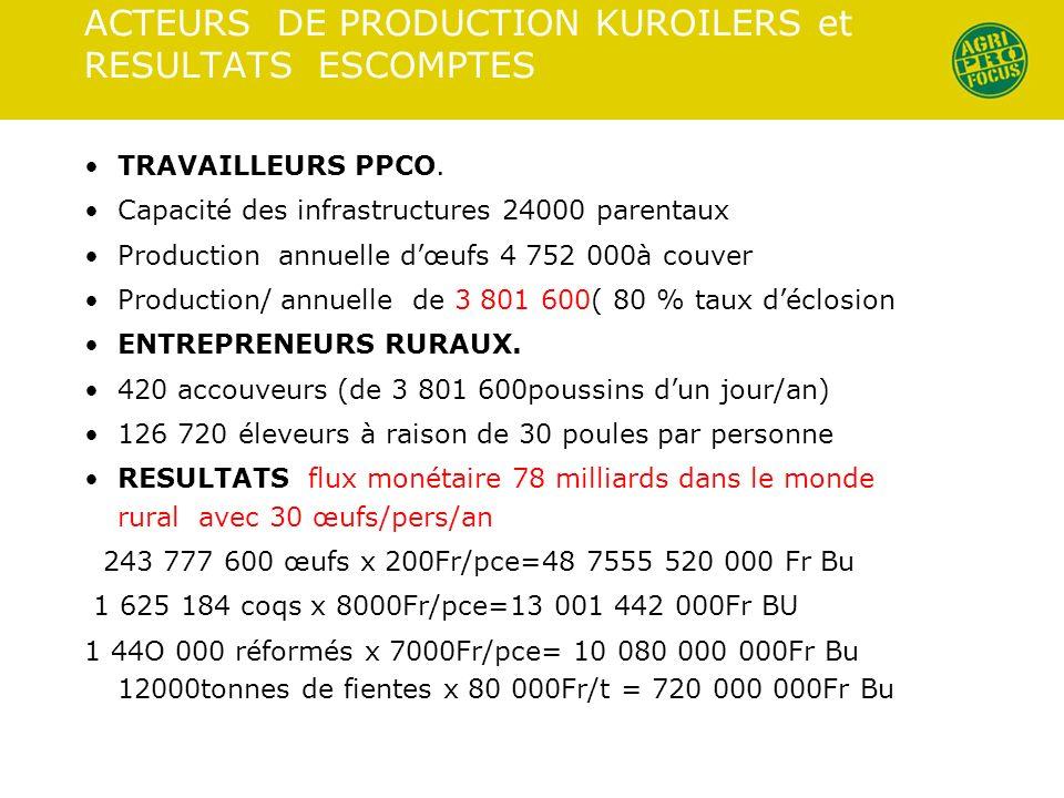 ACTEURS DE PRODUCTION KUROILERS et RESULTATS ESCOMPTES TRAVAILLEURS PPCO. Capacité des infrastructures 24000 parentaux Production annuelle dœufs 4 752