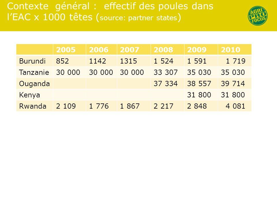 Contexte général : effectif des poules dans lEAC x 1000 têtes ( source: partner states ) 200520062007200820092010 Burundi852114213151 5241 591 1 719 T