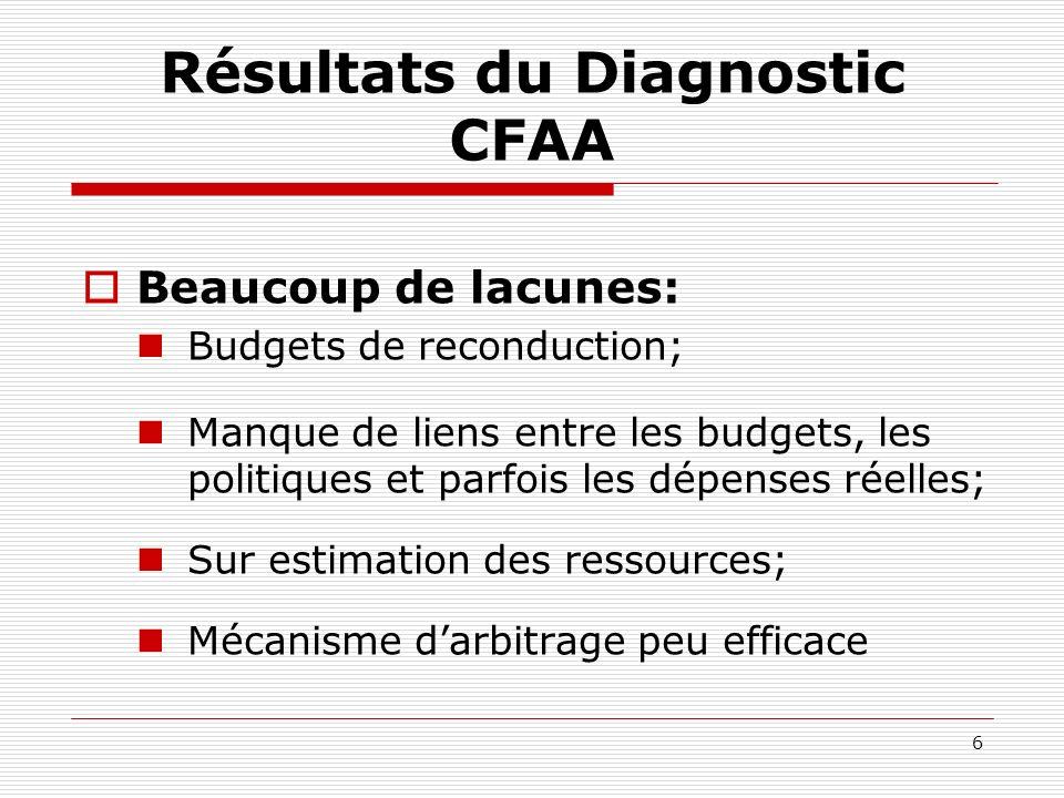 6 Résultats du Diagnostic CFAA Beaucoup de lacunes: Budgets de reconduction; Manque de liens entre les budgets, les politiques et parfois les dépenses réelles; Sur estimation des ressources; Mécanisme darbitrage peu efficace