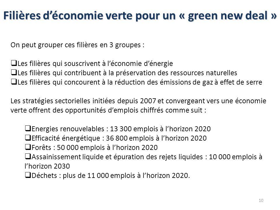 Filières déconomie verte pour un « green new deal » On peut grouper ces filières en 3 groupes : Les filières qui souscrivent à léconomie dénergie Les