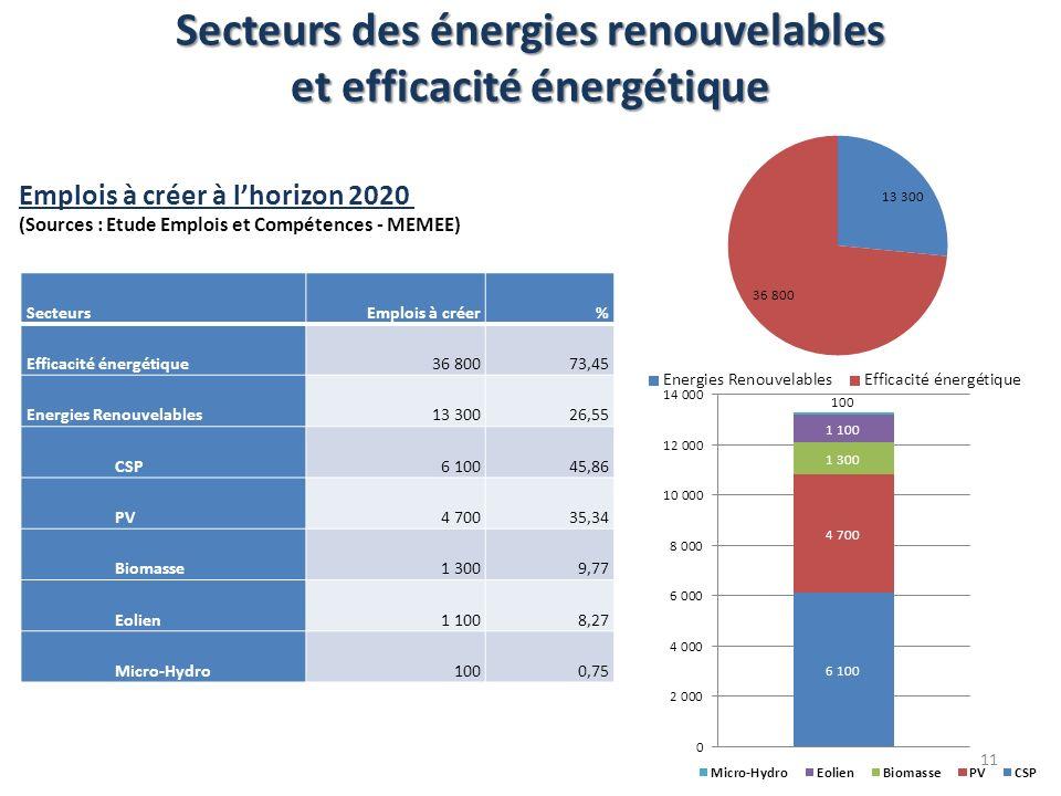 Secteurs des énergies renouvelables et efficacité énergétique SecteursEmplois à créer% Efficacité énergétique36 80073,45 Energies Renouvelables13 3002