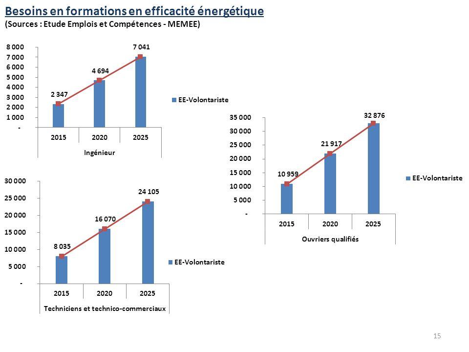 Besoins en formations en efficacité énergétique (Sources : Etude Emplois et Compétences - MEMEE) 15