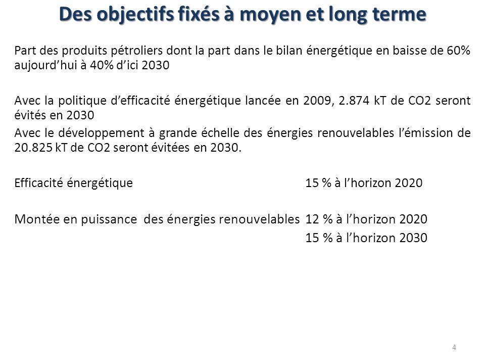 Part des produits pétroliers dont la part dans le bilan énergétique en baisse de 60% aujourdhui à 40% dici 2030 Avec la politique defficacité énergéti