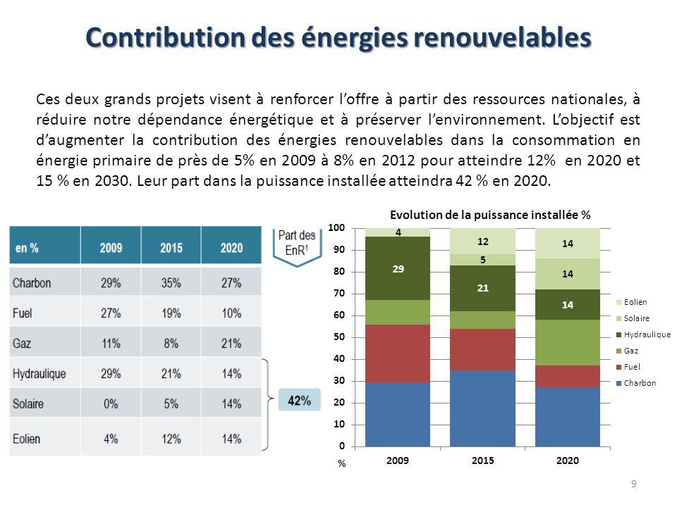 Ces deux grands projets visent à renforcer loffre à partir des ressources nationales, à réduire notre dépendance énergétique et à préserver lenvironne
