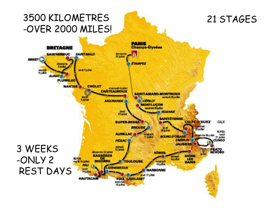 3 WEEKS -O-ONLY 2 REST DAYS 21 STAGES 3500 KILOMETRES -OVER 2000 MILES!