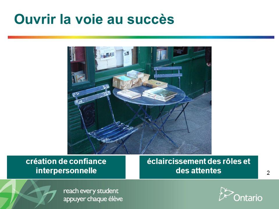 2 Ouvrir la voie au succès création de confiance interpersonnelle éclaircissement des rôles et des attentes