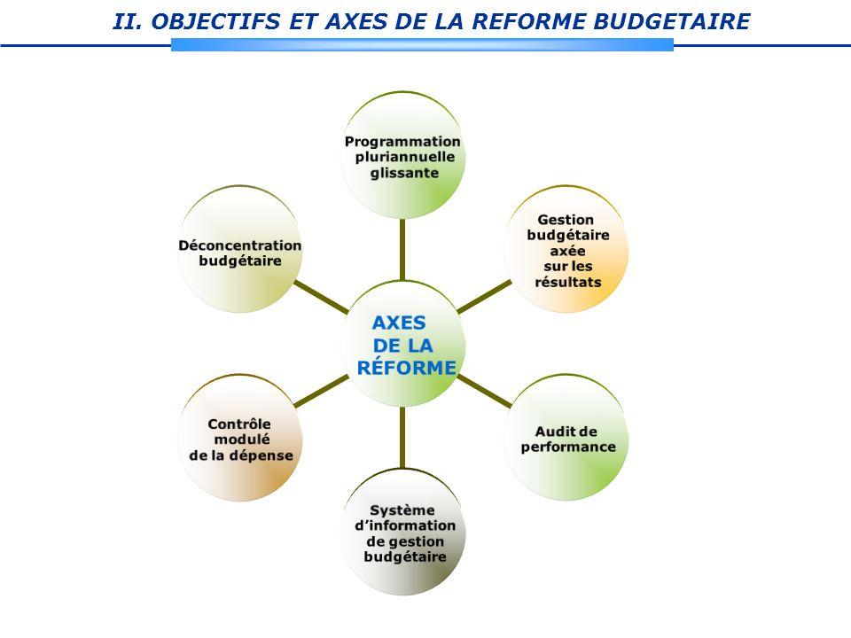 II. OBJECTIFS ET AXES DE LA REFORME BUDGETAIRE AXES DE LA RÉFORME Programmation pluriannuelle glissante Gestion budgétaire axée sur les résultats Audi
