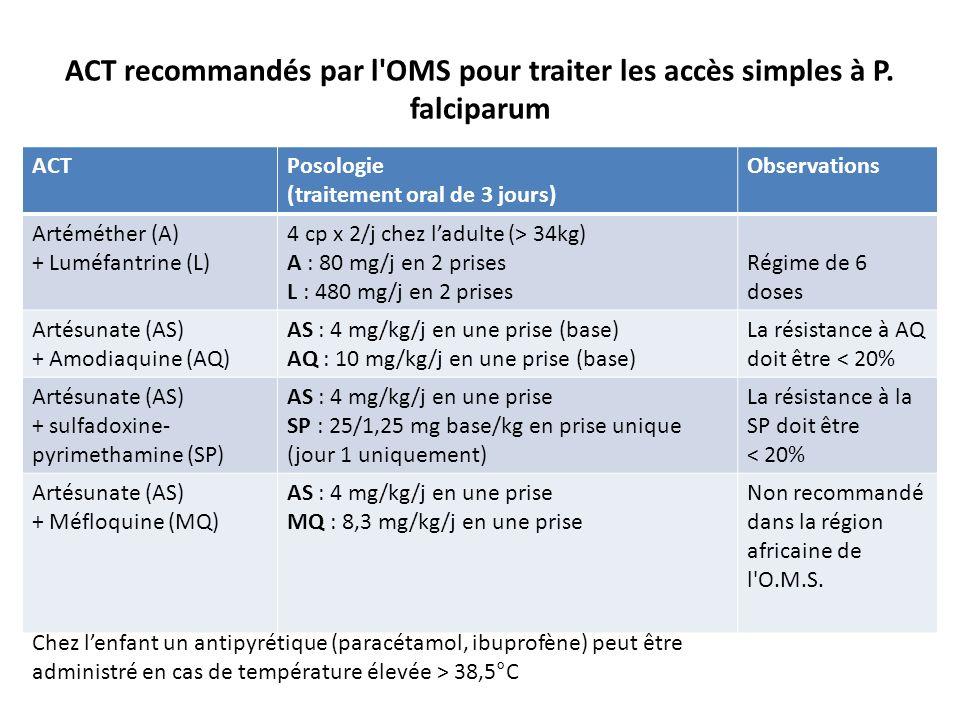 ACT recommandés par l'OMS pour traiter les accès simples à P. falciparum ACTPosologie (traitement oral de 3 jours) Observations Artéméther (A) + Luméf