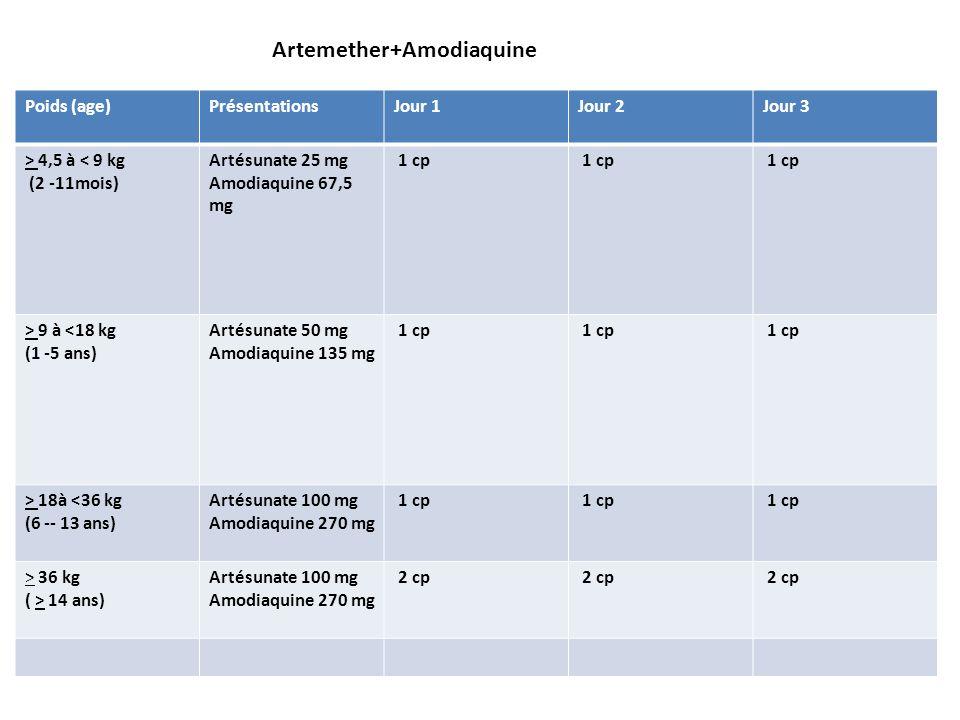 Poids (age)PrésentationsJour 1Jour 2Jour 3 > 4,5 à < 9 kg (2 -11mois) Artésunate 25 mg Amodiaquine 67,5 mg 1 cp > 9 à <18 kg (1 -5 ans) Artésunate 50