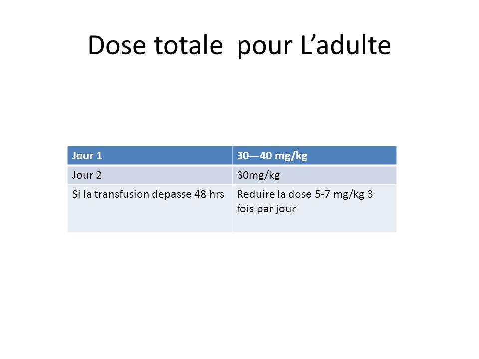 Dose totale pour Ladulte Jour 13040 mg/kg Jour 230mg/kg Si la transfusion depasse 48 hrsReduire la dose 5-7 mg/kg 3 fois par jour