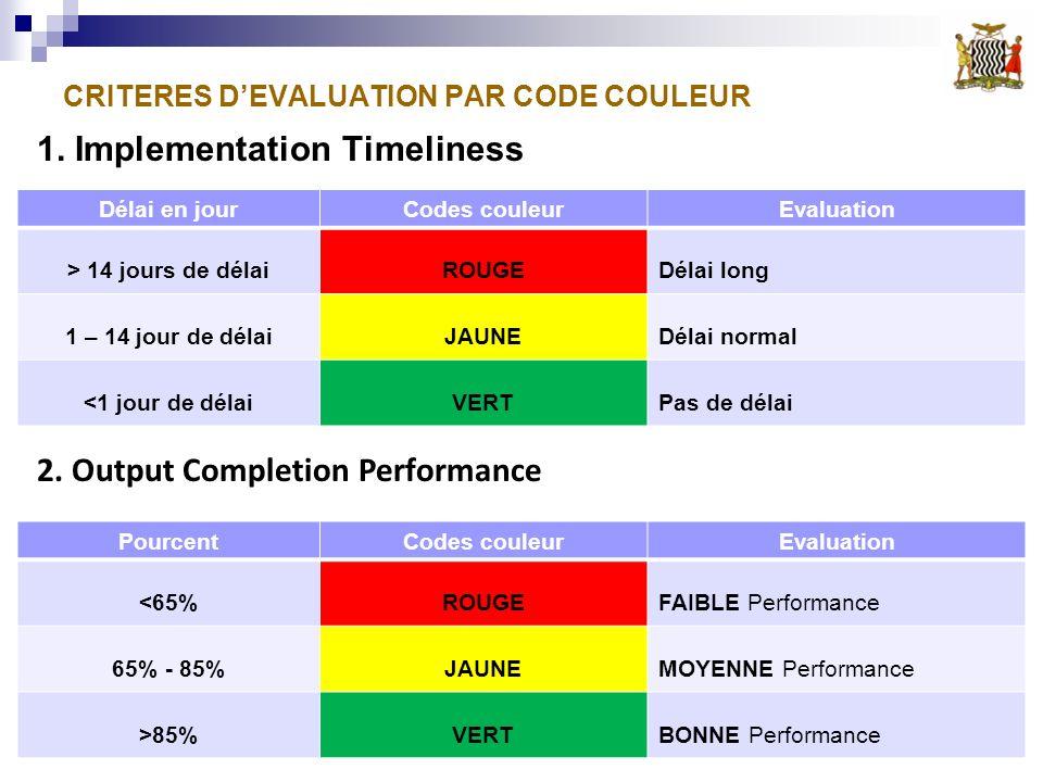CRITERES DEVALUATION PAR CODE COULEUR PourcentCodes couleurEvaluation <65%ROUGEFAIBLE Performance 65% - 85%JAUNEMOYENNE Performance >85%VERTBONNE Perf