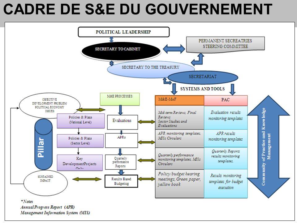CADRE DE S&E DU GOUVERNEMENT