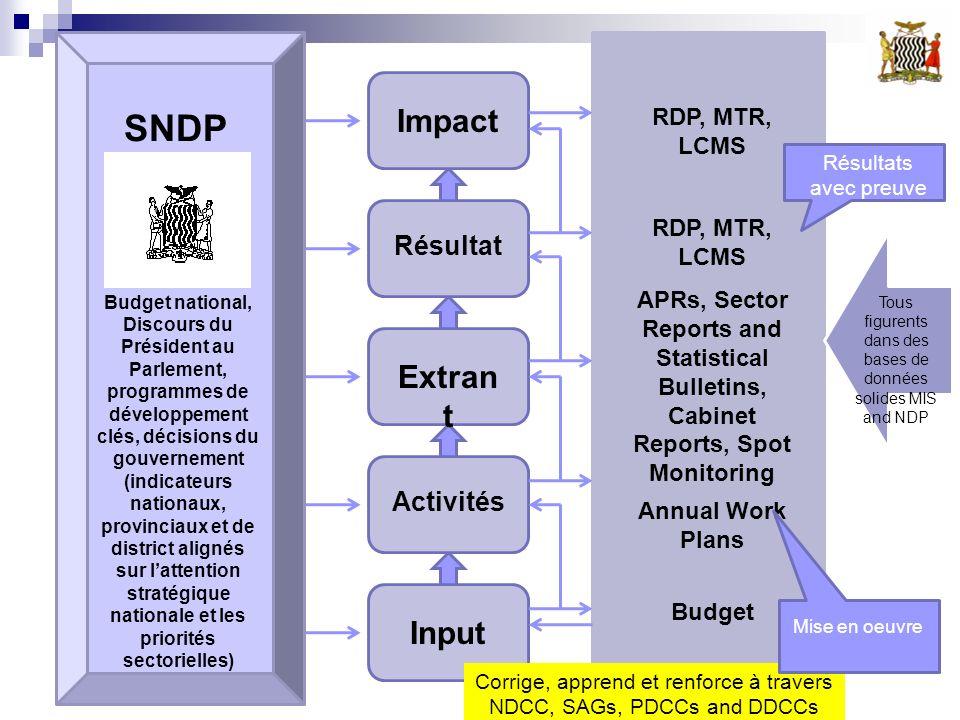 SNDP Budget national, Discours du Président au Parlement, programmes de développement clés, décisions du gouvernement (indicateurs nationaux, provinci