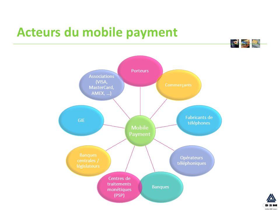 Acteurs du mobile payment Mobile Payment Porteurs Commerçants Fabricants de téléphones Opérateurs téléphoniques Banques Centres de traitements monétiq