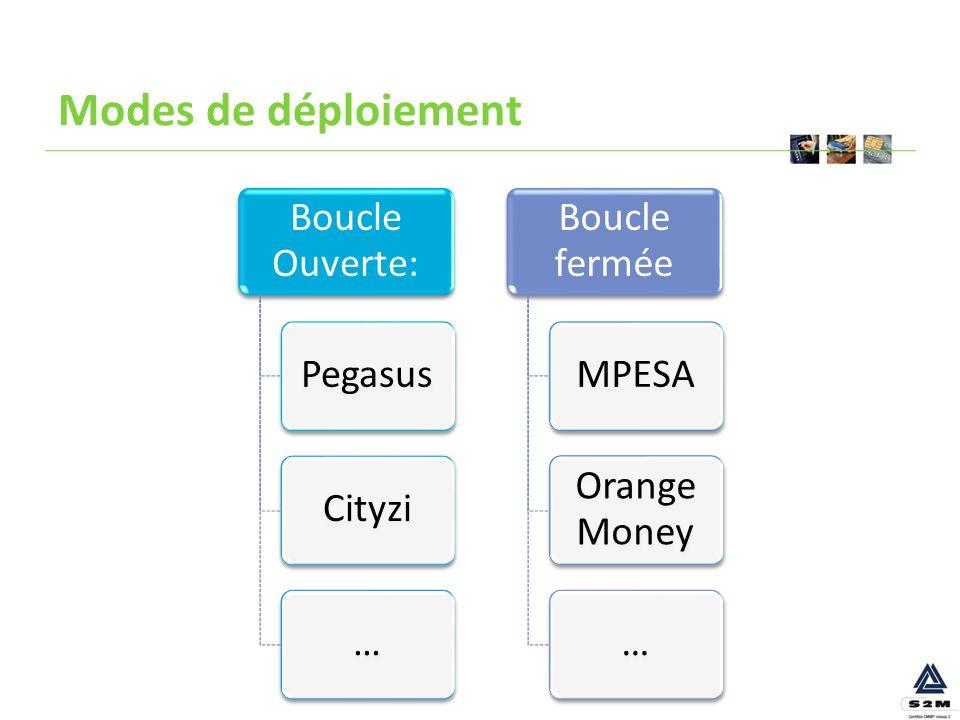 Modes de déploiement Boucle Ouverte: Pegasus Cityzi… Boucle fermée MPESA Orange Money …