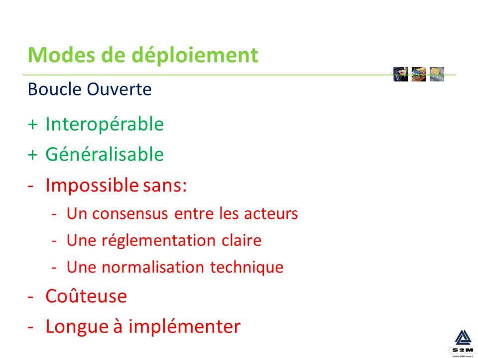 Modes de déploiement +Interopérable +Généralisable -Impossible sans: -Un consensus entre les acteurs -Une réglementation claire -Une normalisation tec