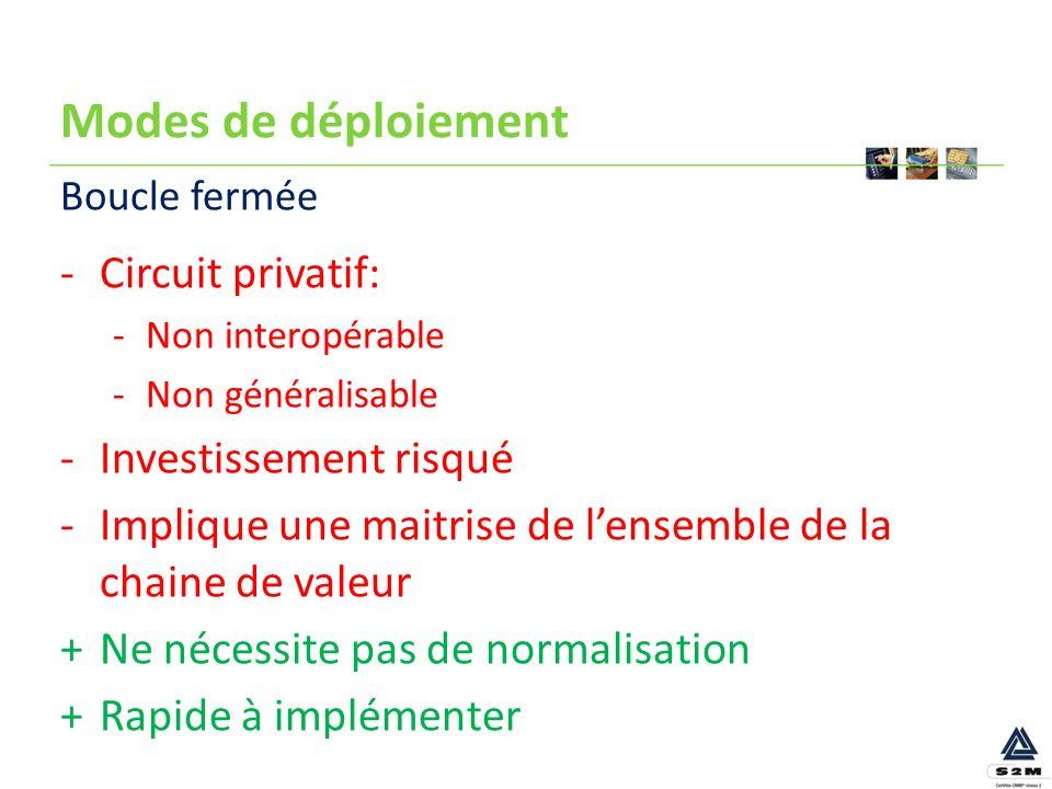 Modes de déploiement -Circuit privatif: -Non interopérable -Non généralisable -Investissement risqué -Implique une maitrise de lensemble de la chaine