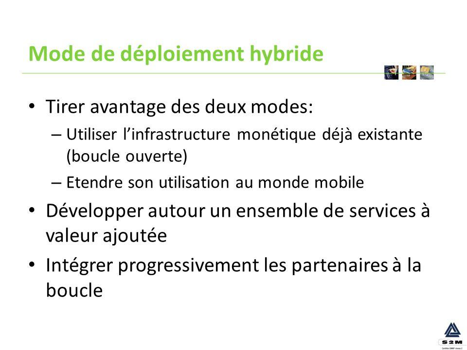 Mode de déploiement hybride Tirer avantage des deux modes: – Utiliser linfrastructure monétique déjà existante (boucle ouverte) – Etendre son utilisat
