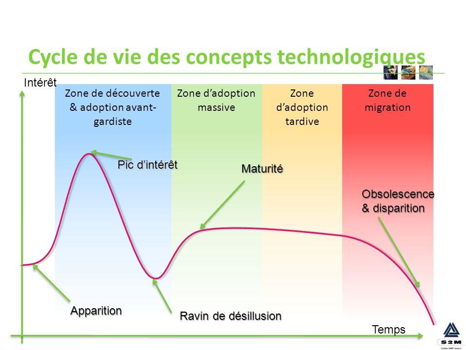 Zone de migration Zone dadoption tardive Zone dadoption massive Zone de découverte & adoption avant- gardiste Cycle de vie des concepts technologiques