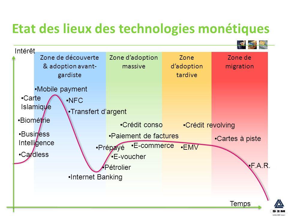 Etat des lieux des technologies monétiques Zone de migration Zone dadoption tardive Zone dadoption massive Zone de découverte & adoption avant- gardis