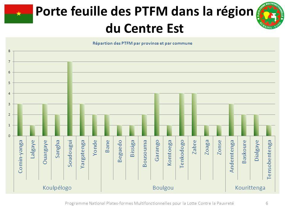 Programme National Plates-formes Multifonctionnelles pour la Lotte Contre la Pauvreté 6 Porte feuille des PTFM dans la région du Centre Est