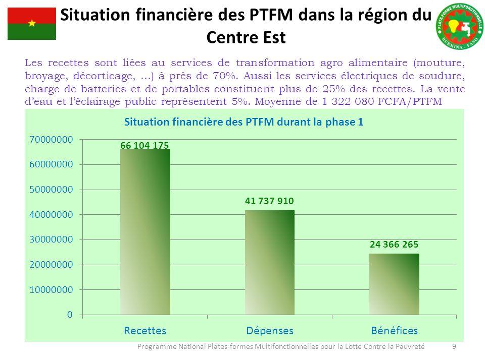 Programme National Plates-formes Multifonctionnelles pour la Lotte Contre la Pauvreté 9 Situation financière des PTFM dans la région du Centre Est Les recettes sont liées au services de transformation agro alimentaire (mouture, broyage, décorticage, …) à près de 70%.