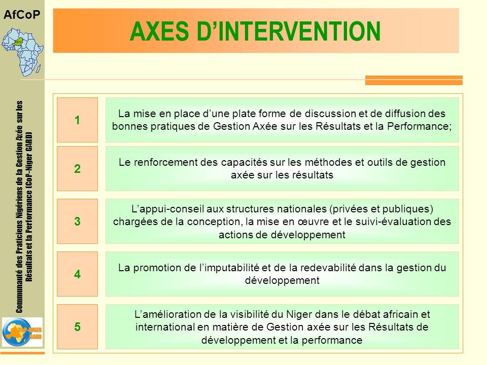 Communauté des Praticiens Nigériens de la Gestion Axée sur les Résultats et la Performance (CoP-Niger GARD) AfCoP AXES DINTERVENTION La mise en place