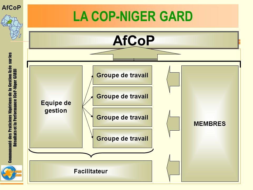 Communauté des Praticiens Nigériens de la Gestion Axée sur les Résultats et la Performance (CoP-Niger GARD) AfCoP LA COP-NIGER GARD Equipe de gestion MEMBRES Groupe de travail Facilitateur AfCoP
