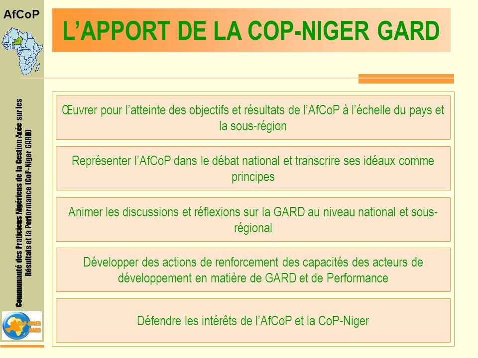 Communauté des Praticiens Nigériens de la Gestion Axée sur les Résultats et la Performance (CoP-Niger GARD) AfCoP LAPPORT DE LA COP-NIGER GARD Œuvrer pour latteinte des objectifs et résultats de lAfCoP à léchelle du pays et la sous-région Représenter lAfCoP dans le débat national et transcrire ses idéaux comme principes Animer les discussions et réflexions sur la GARD au niveau national et sous- régional Développer des actions de renforcement des capacités des acteurs de développement en matière de GARD et de Performance Défendre les intérêts de lAfCoP et la CoP-Niger