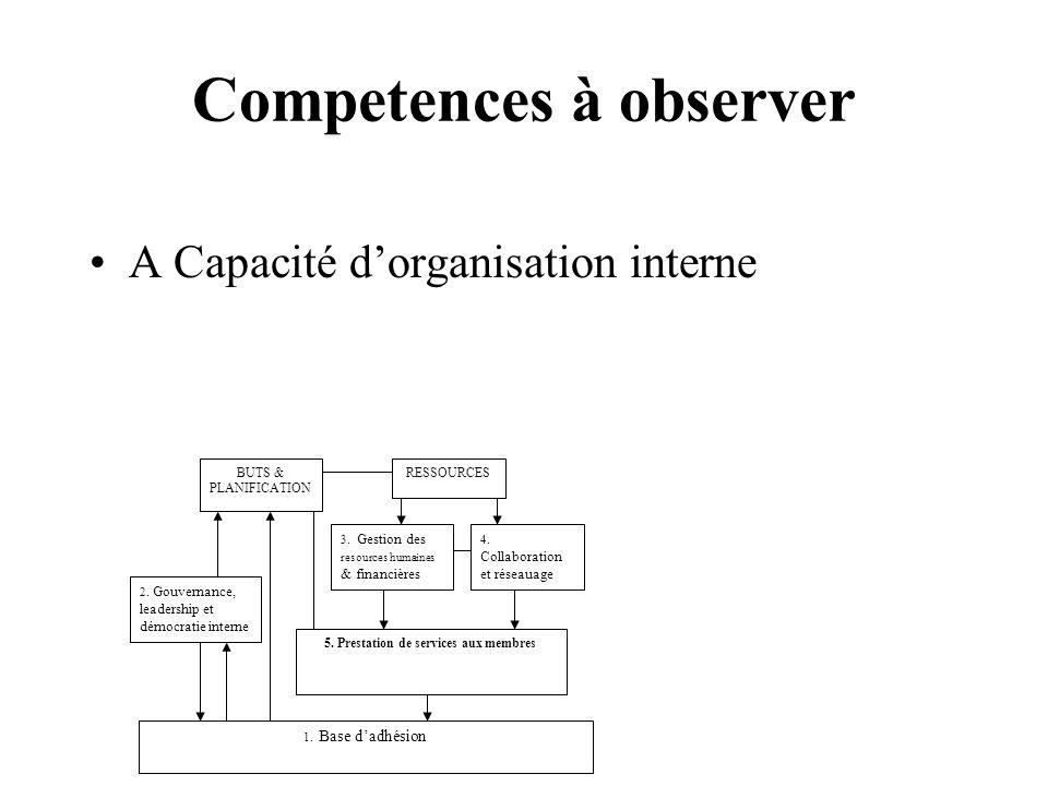 Competences à observer A Capacité dorganisation interne 1.