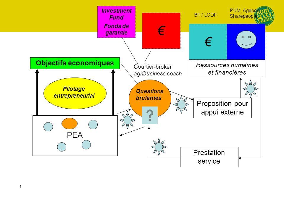 PEA Objectifs économiques Pilotage entrepreneurial Questions brulantes Courtier-broker agribusiness coach Ressources humaines et financières Propositi