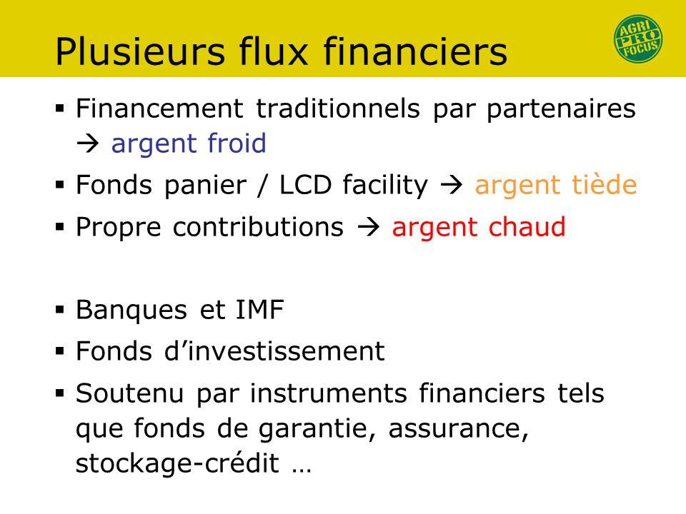 Plusieurs flux financiers Financement traditionnels par partenaires argent froid Fonds panier / LCD facility argent tiède Propre contributions argent