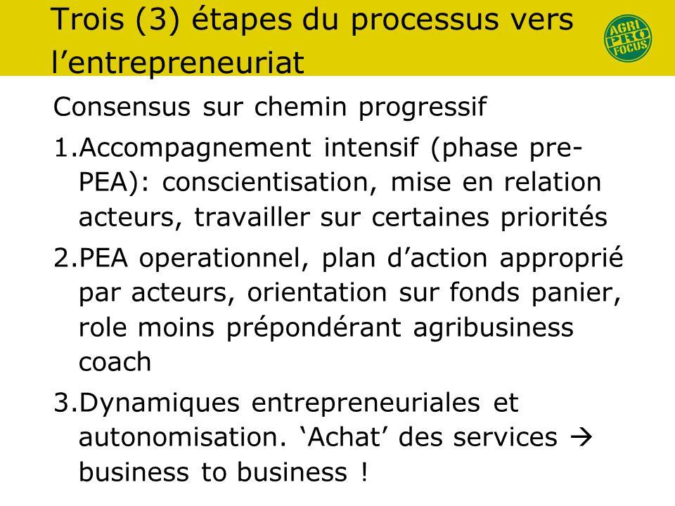 Trois (3) étapes du processus vers lentrepreneuriat Consensus sur chemin progressif 1.Accompagnement intensif (phase pre- PEA): conscientisation, mise en relation acteurs, travailler sur certaines priorités 2.PEA operationnel, plan daction approprié par acteurs, orientation sur fonds panier, role moins prépondérant agribusiness coach 3.Dynamiques entrepreneuriales et autonomisation.