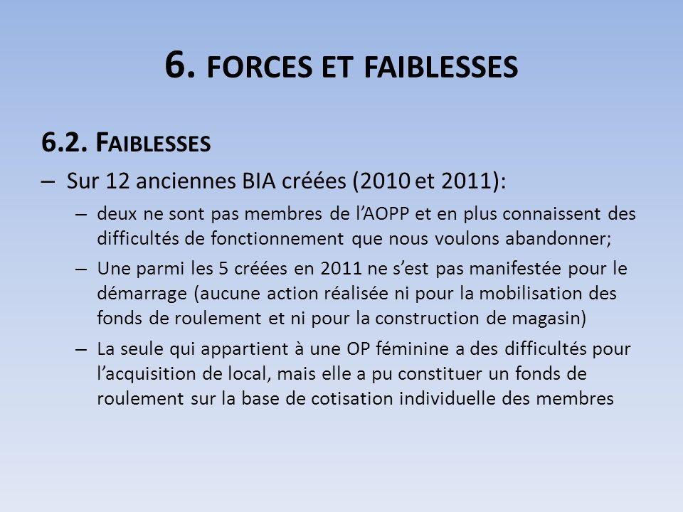 6. FORCES ET FAIBLESSES 6.2. F AIBLESSES – Sur 12 anciennes BIA créées (2010 et 2011): – deux ne sont pas membres de lAOPP et en plus connaissent des