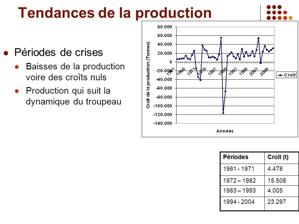 Tendances de la production Périodes de crises Baisses de la production voire des croîts nuls Production qui suit la dynamique du troupeauPériodes Croît (t) 1961 - 19714.478 1972 – 198215.508 1983 – 19934.005 1994 - 200423.297