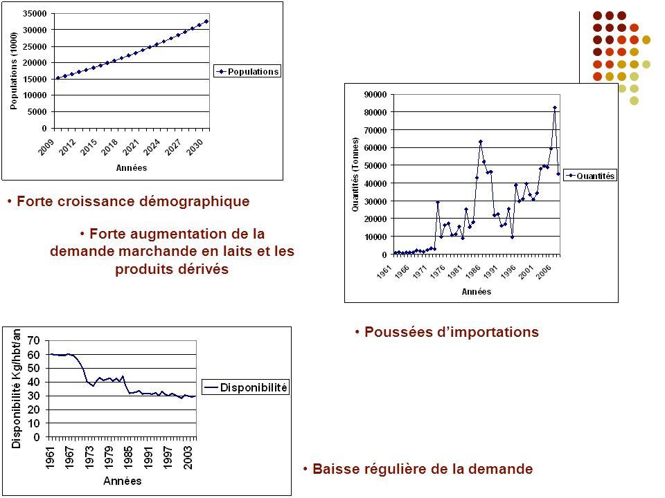 Forte croissance démographique Baisse régulière de la demande Forte augmentation de la demande marchande en laits et les produits dérivés Poussées dimportations
