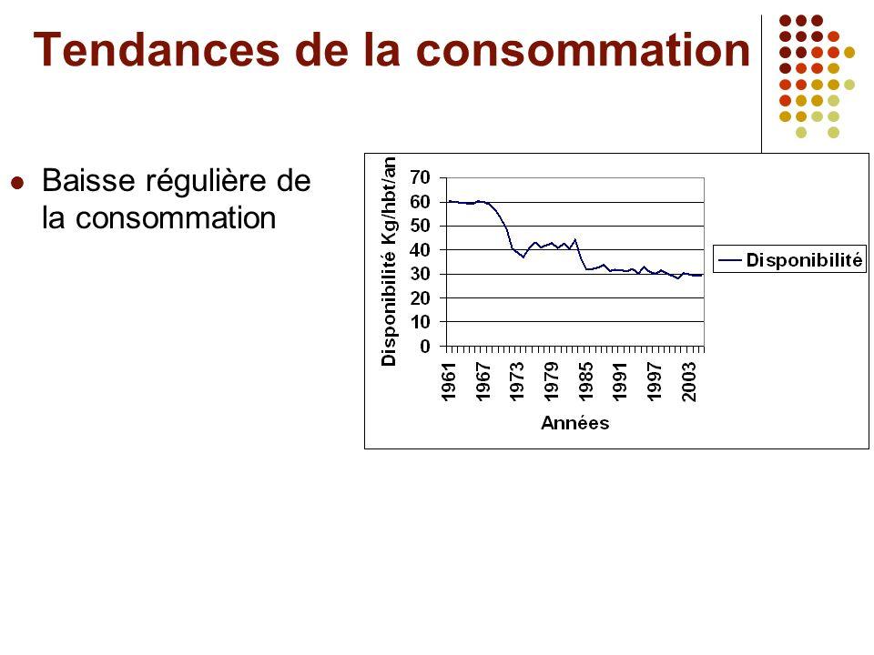 Défis Déficit laitier persistant Poussées dimportations laitières Paupérisation des producteurs locaux Besoins nationaux Production Locale Taux de croît : 3,3 Taux de croît : 1,02