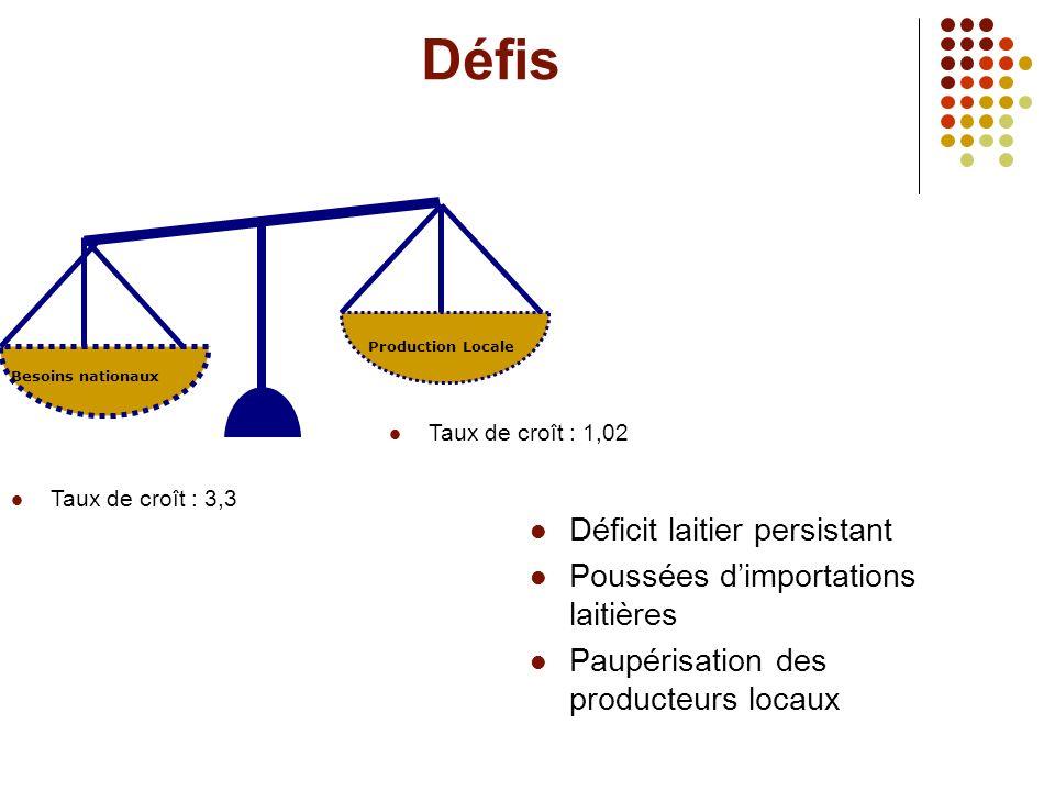 Politiques dapprovisionnement alimentaire Plus favorable aux importations faiblement taxées.